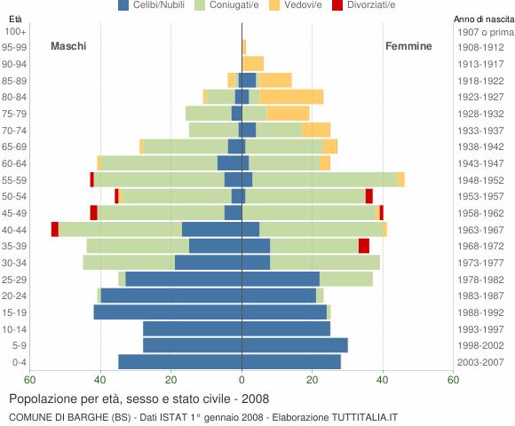 Grafico Popolazione per età, sesso e stato civile Comune di Barghe (BS)