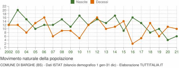 Grafico movimento naturale della popolazione Comune di Barghe (BS)