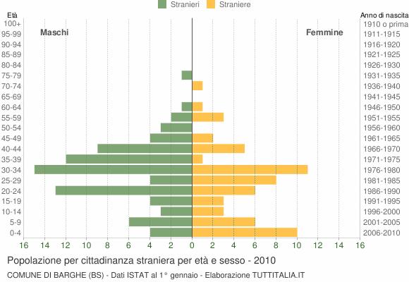 Grafico cittadini stranieri - Barghe 2010