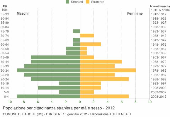 Grafico cittadini stranieri - Barghe 2012