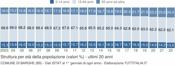 Grafico struttura della popolazione Comune di Barghe (BS)
