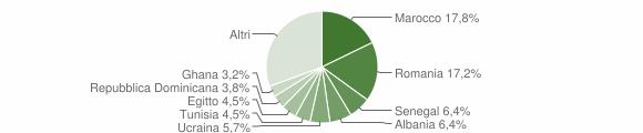 Grafico cittadinanza stranieri - Briosco 2019