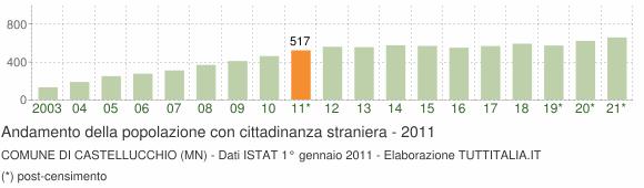 Grafico andamento popolazione stranieri Comune di Castellucchio (MN)