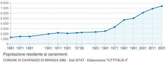 Grafico andamento storico popolazione Comune di Cavenago di Brianza (MB)