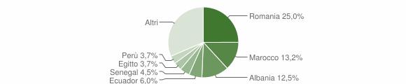 Grafico cittadinanza stranieri - Cavenago di Brianza 2019