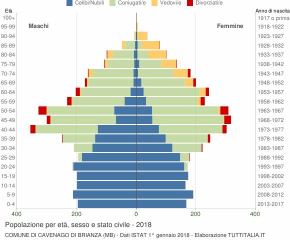 Grafico Popolazione per età, sesso e stato civile Comune di Cavenago di Brianza (MB)