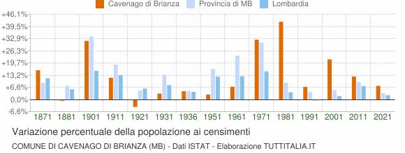 Grafico variazione percentuale della popolazione Comune di Cavenago di Brianza (MB)
