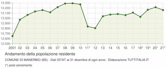 Andamento popolazione Comune di Manerbio (BS)