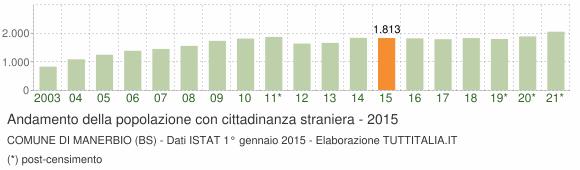 Grafico andamento popolazione stranieri Comune di Manerbio (BS)