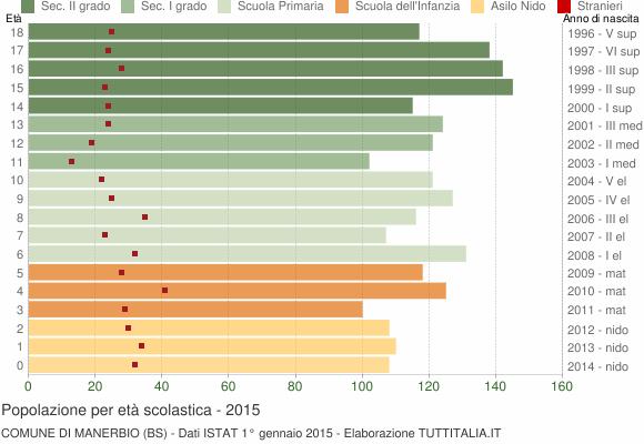 Grafico Popolazione in età scolastica - Manerbio 2015