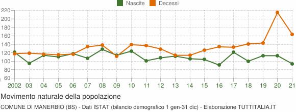 Grafico movimento naturale della popolazione Comune di Manerbio (BS)
