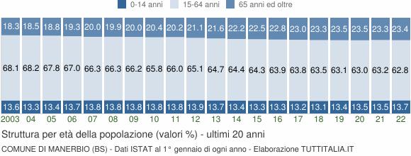 Grafico struttura della popolazione Comune di Manerbio (BS)