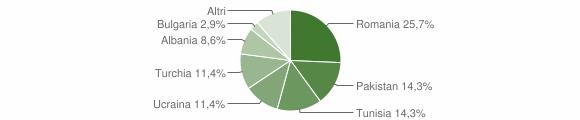 Grafico cittadinanza stranieri - Trovo 2019