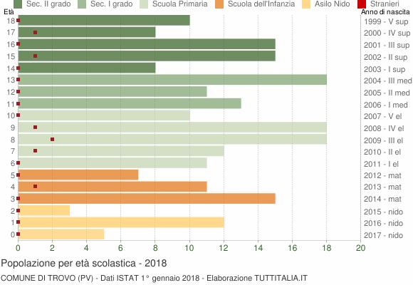 Grafico Popolazione in età scolastica - Trovo 2018