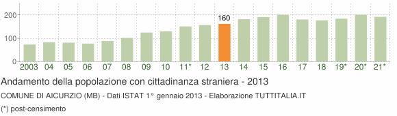 Grafico andamento popolazione stranieri Comune di Aicurzio (MB)