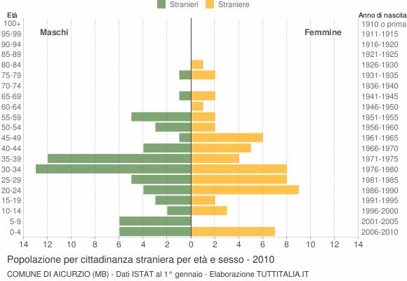 Grafico cittadini stranieri - Aicurzio 2010