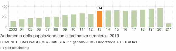 Grafico andamento popolazione stranieri Comune di Caponago (MB)
