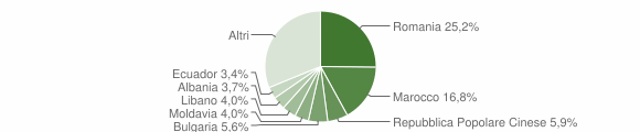 Grafico cittadinanza stranieri - Caponago 2014