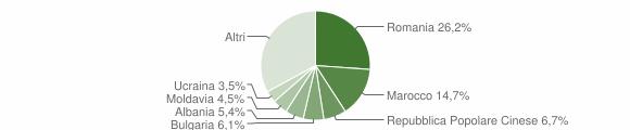 Grafico cittadinanza stranieri - Caponago 2016