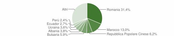 Grafico cittadinanza stranieri - Caponago 2018