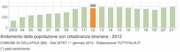 Grafico andamento popolazione stranieri Comune di Cellatica (BS)