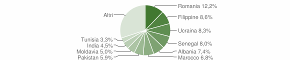 Grafico cittadinanza stranieri - Cellatica 2019
