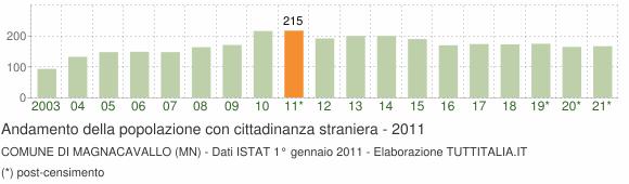 Grafico andamento popolazione stranieri Comune di Magnacavallo (MN)