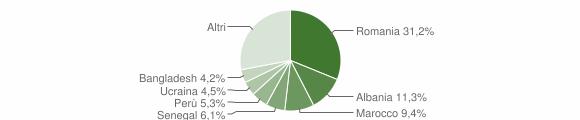 Grafico cittadinanza stranieri - Robbiate 2019