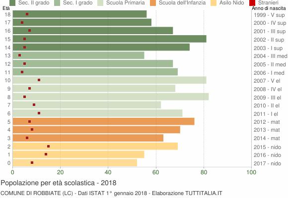 Grafico Popolazione in età scolastica - Robbiate 2018