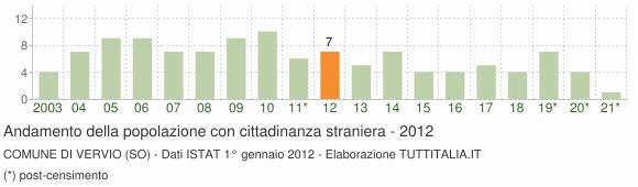 Grafico andamento popolazione stranieri Comune di Vervio (SO)