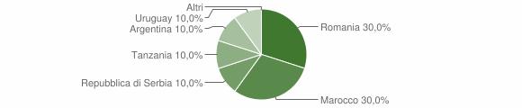 Grafico cittadinanza stranieri - Vervio 2010