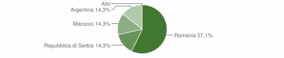 Grafico cittadinanza stranieri - Vervio 2012