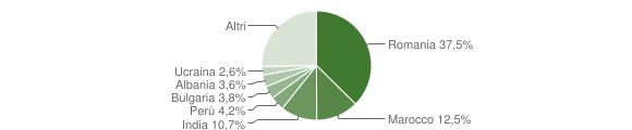 Grafico cittadinanza stranieri - Agnadello 2019