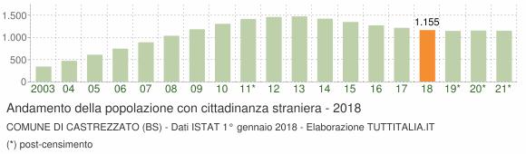 Grafico andamento popolazione stranieri Comune di Castrezzato (BS)