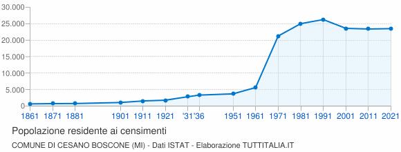 Grafico andamento storico popolazione Comune di Cesano Boscone (MI)