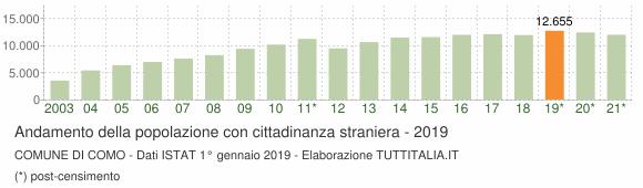 Grafico andamento popolazione stranieri Comune di Como