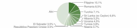 Grafico cittadinanza stranieri - Como 2019