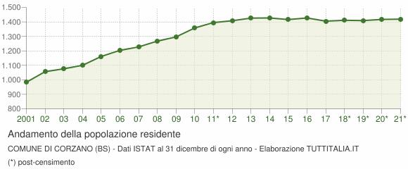 Andamento popolazione Comune di Corzano (BS)