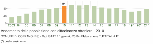 Grafico andamento popolazione stranieri Comune di Corzano (BS)