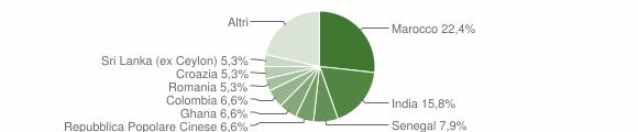 Grafico cittadinanza stranieri - Corzano 2008