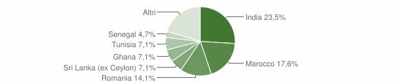 Grafico cittadinanza stranieri - Corzano 2015