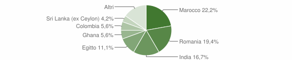 Grafico cittadinanza stranieri - Corzano 2018