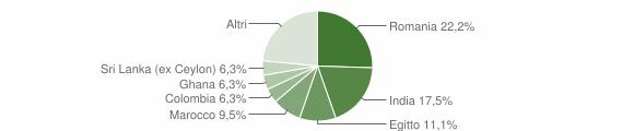 Grafico cittadinanza stranieri - Corzano 2019
