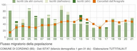 Flussi migratori della popolazione Comune di Corzano (BS)