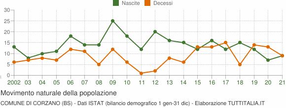 Grafico movimento naturale della popolazione Comune di Corzano (BS)