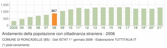 Grafico andamento popolazione stranieri Comune di Roncadelle (BS)