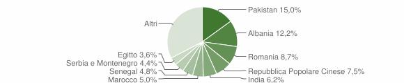 Grafico cittadinanza stranieri - Roncadelle 2008