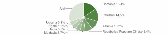 Grafico cittadinanza stranieri - Roncadelle 2018