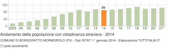 Grafico andamento popolazione stranieri Comune di Borgoratto Mormorolo (PV)