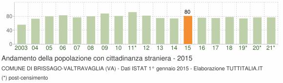 Grafico andamento popolazione stranieri Comune di Brissago-Valtravaglia (VA)